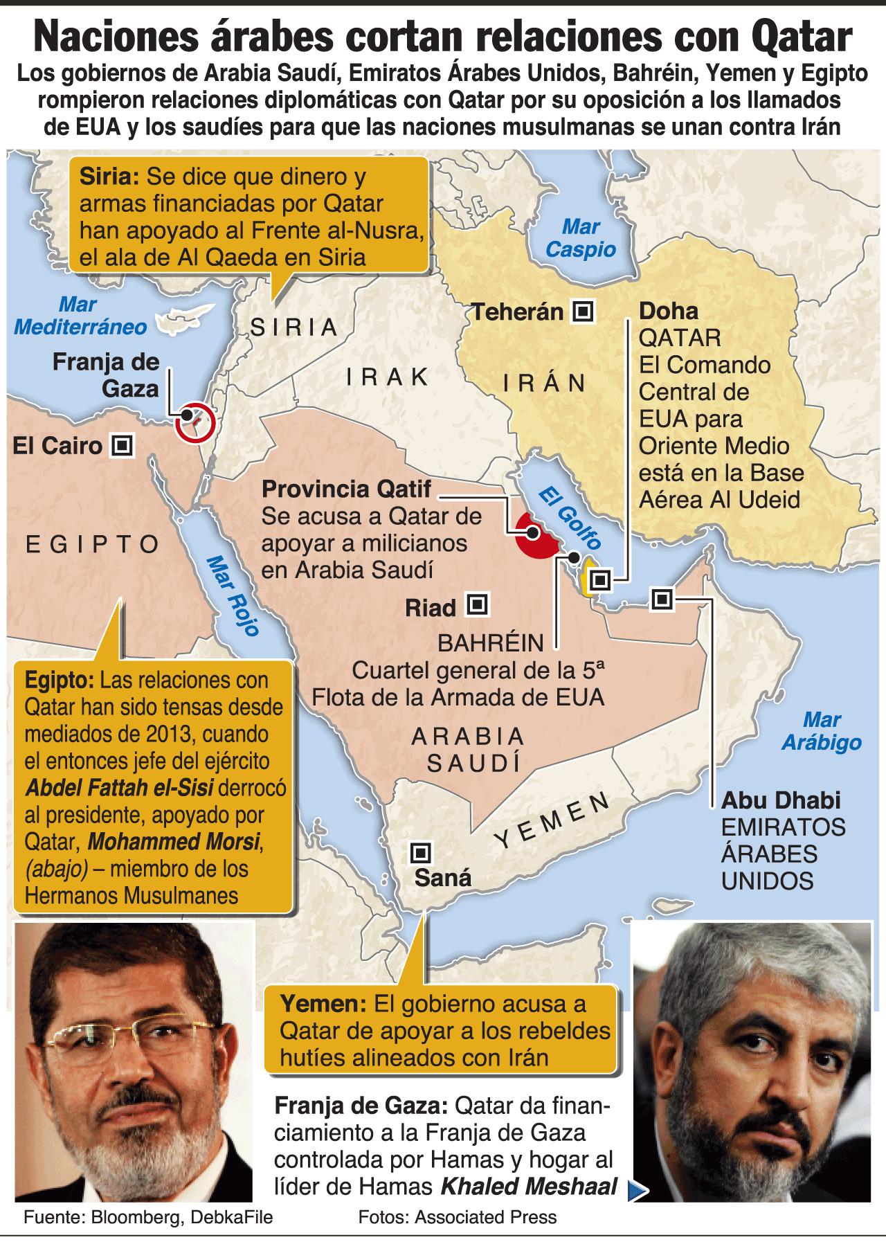 Resultado de imagen de Los aliados de Catar