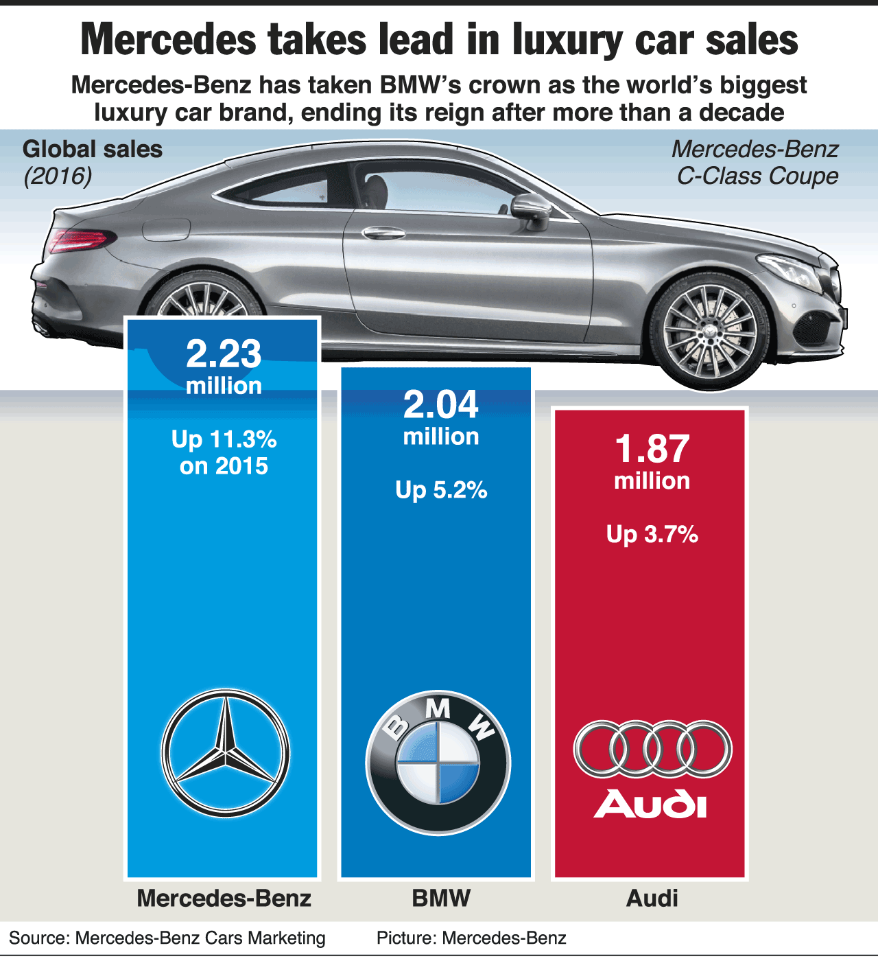 Mercedes Continues As India S Top Luxury Car Brand Despite Fall In