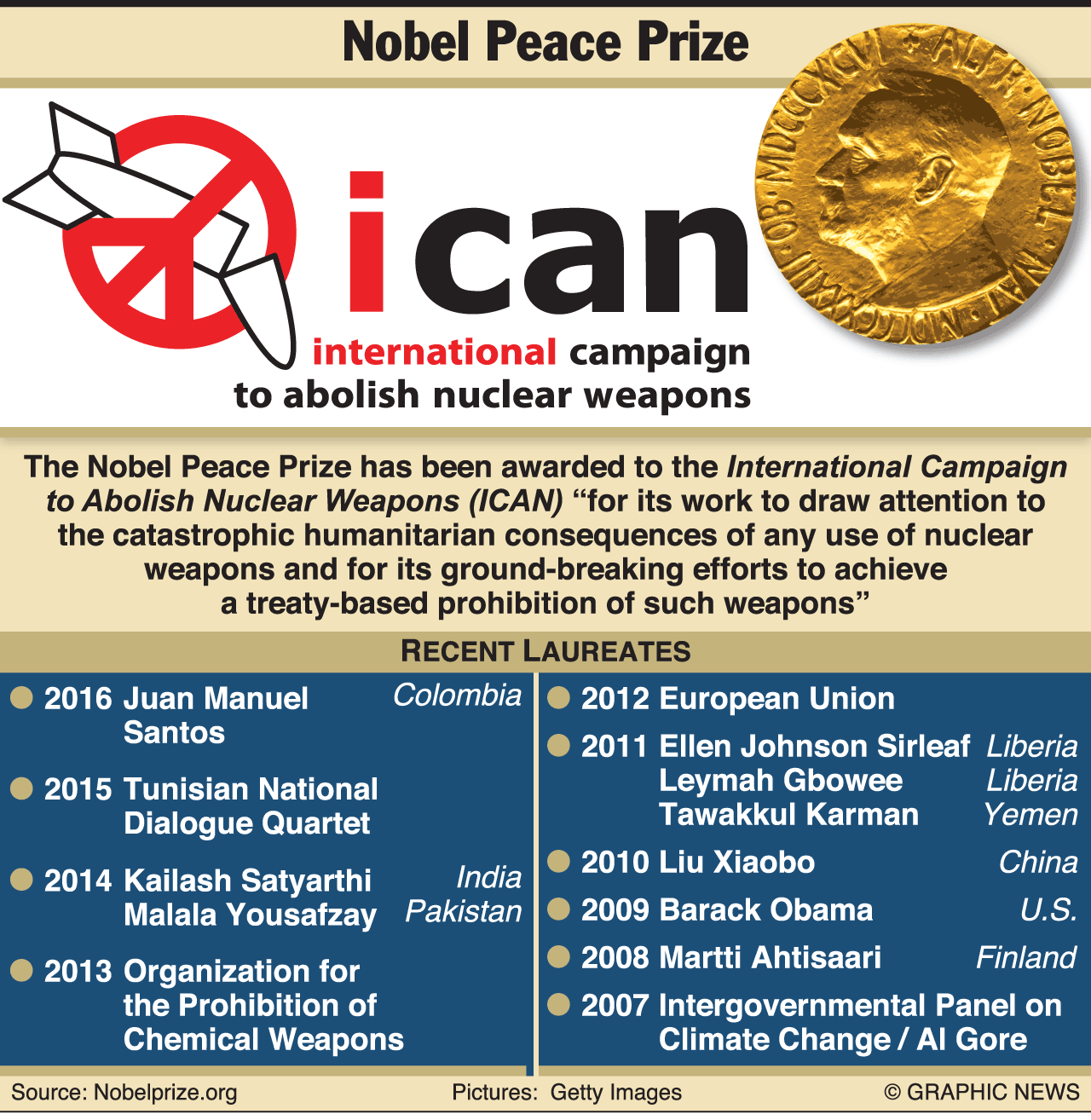Nobel Peace Prize A Timely Reminder Of Urgent Need To Rid World Of