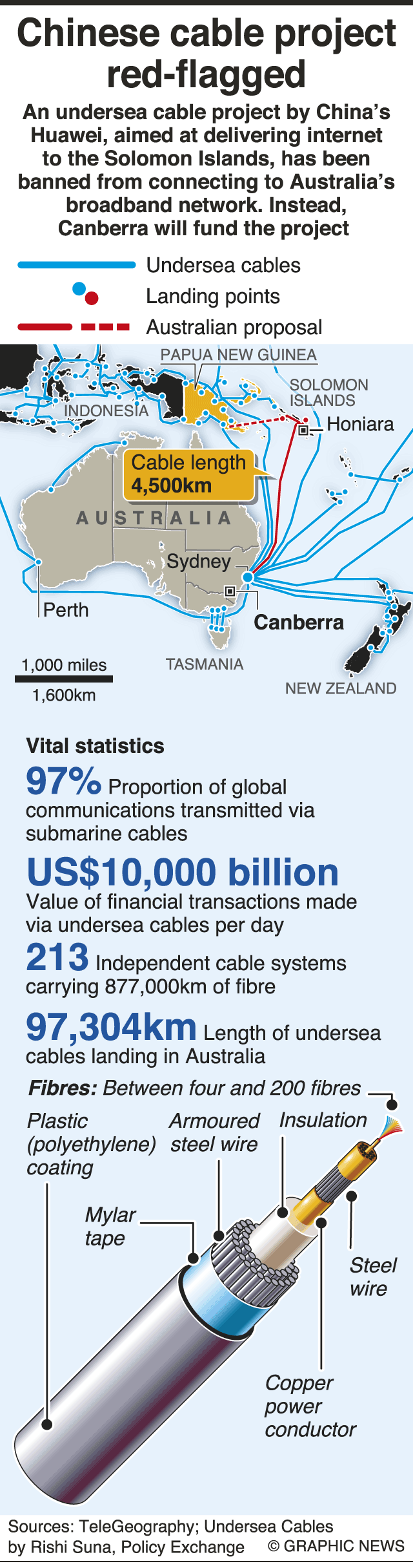 Huaweis Undersea Internet Cable Banned By Australia Over Spying Australian Wiring Regulations Book A Report In December Found That The Cables Form Backbone Of Uks Infrastructure Are At High Risk From Attack