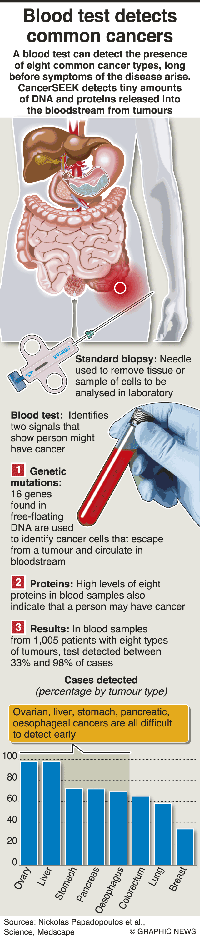 Scientists Develop Blood Test That Can Screen For Eight Common Forms Of Cancer London Evening Standard