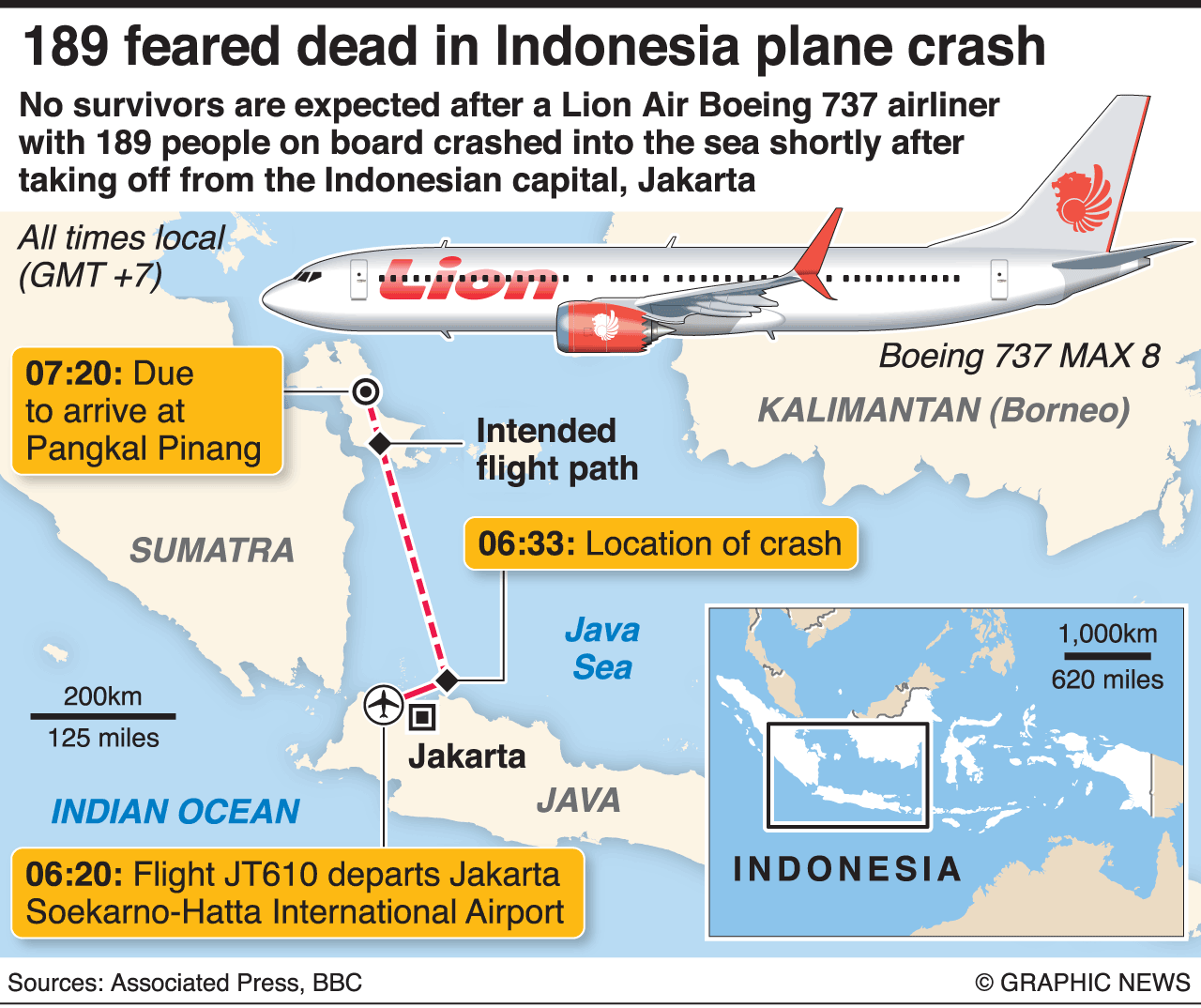 Lion Air crash: Indonesia orders inspection of all Boeing