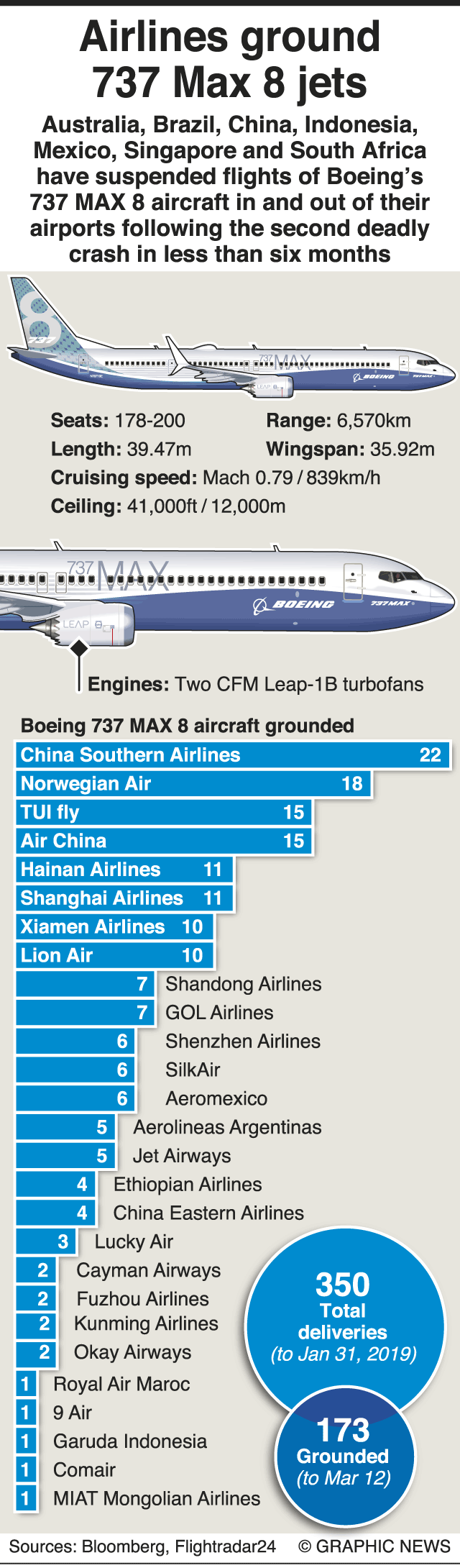 Boeing 737 Max 8 planes suspended by Australia and Singapore