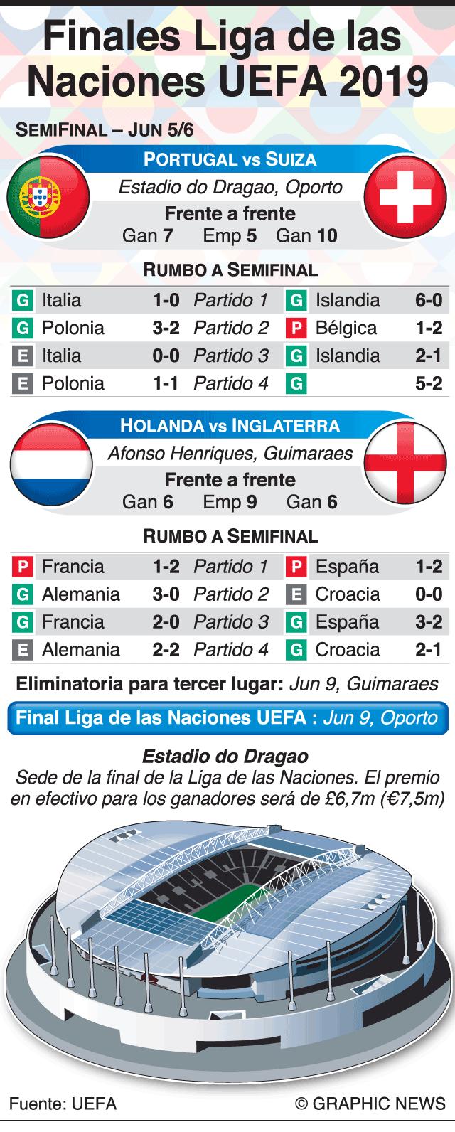 nueva precios más bajos Buenos precios pulcro Definidas las semifinales de la Liga de Naciones de la UEFA ...